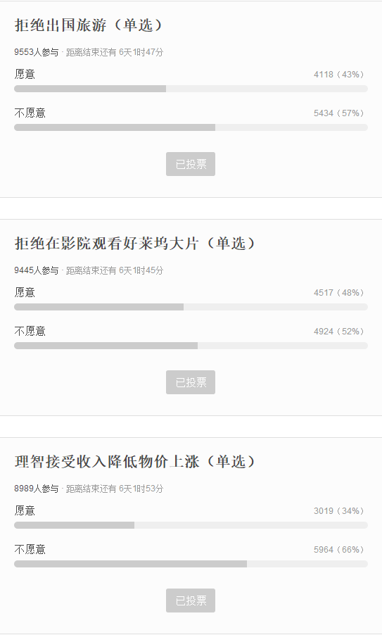 A poll on the social networking site Douban asking young people what they're willing to give up if the trade war with the U.S. escalates. 66% would not accept inflation or a salary drop, while 48% said they would give up watching Hollywood movies in theaters. The poll was deleted without explanation after 24 hours. Credit: Douban
