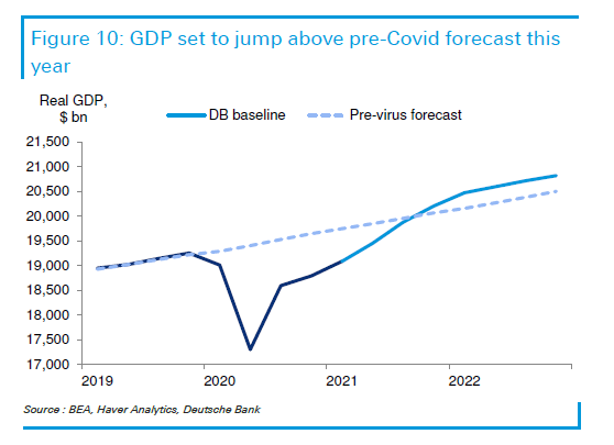 In terms of GDP, the United States will be ahead of what we would have been without a pandemic at the end of this year, according to Deutschebank analysis.